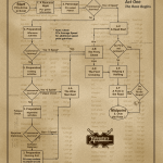 Act One Flowchart Part One_full-page portrait