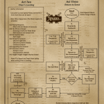 Act Two-Three Flowchart_full-page portrait